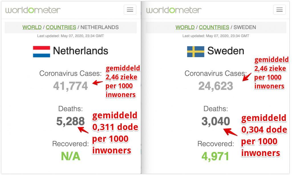 Corona statistieken Nederland vs Zweden