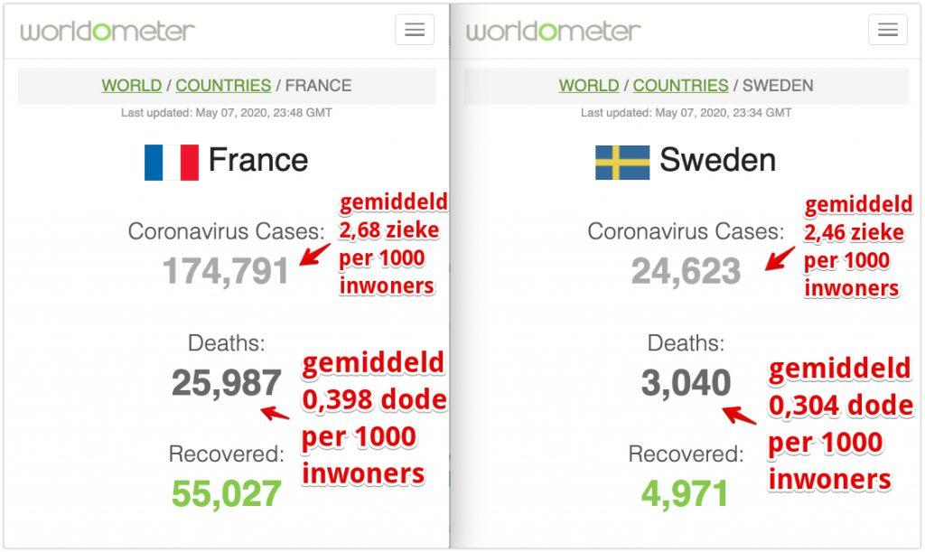 Coronavirus statistieken Frankrijk vs Zweden 7 mei 2020